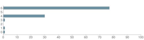Chart?cht=bhs&chs=500x140&chbh=10&chco=6f92a3&chxt=x,y&chd=t:77,0,30,1,0,1,1&chm=t+77%,333333,0,0,10|t+0%,333333,0,1,10|t+30%,333333,0,2,10|t+1%,333333,0,3,10|t+0%,333333,0,4,10|t+1%,333333,0,5,10|t+1%,333333,0,6,10&chxl=1:|other|indian|hawaiian|asian|hispanic|black|white